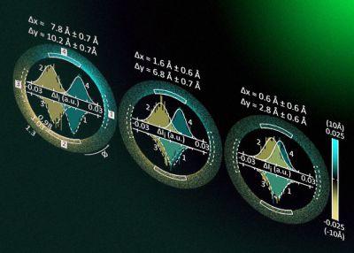 Поляризация света помогла обойти дифракционный предел и точно измерить положение наночастицы
