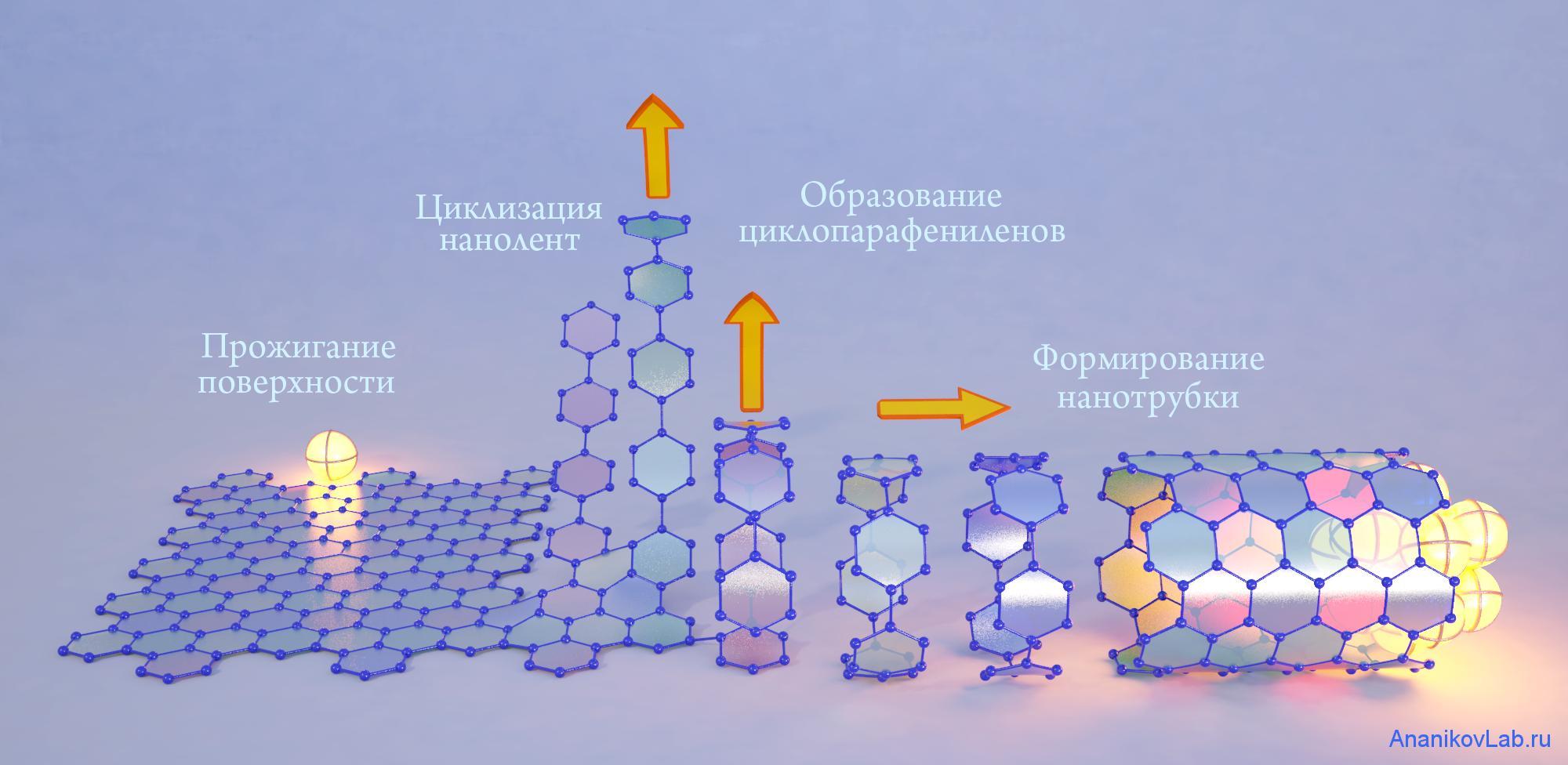 Разогретые до высокой температуры наночастицы металлов инициируют «разрезание» графенового слоя